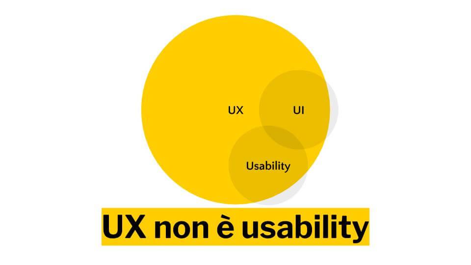UX non è UI e non è Usability, ma li include.