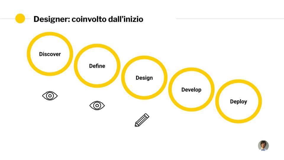 Il classico progetto waterfall (a cascata). Le 5D Disocver, Define, Design, Develop, Deploy